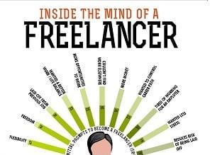 Ini Cara Sukses Menjadi Freelancer